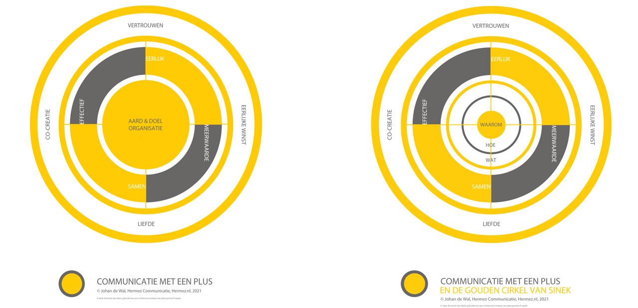 communicatie met een plus hermez communicatie johan de wal model